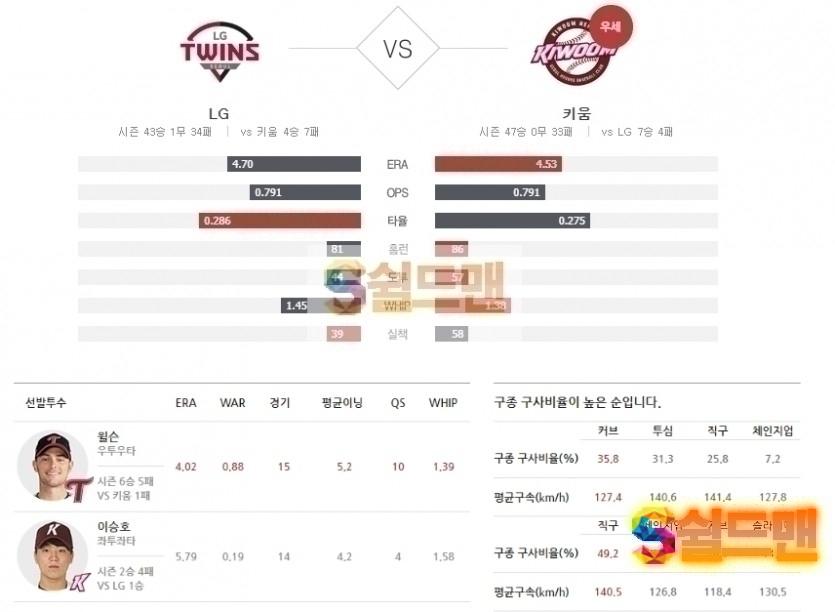 2020년 8월 9일 KBO리그 LG vs 키움 분석 및 쉴드맨