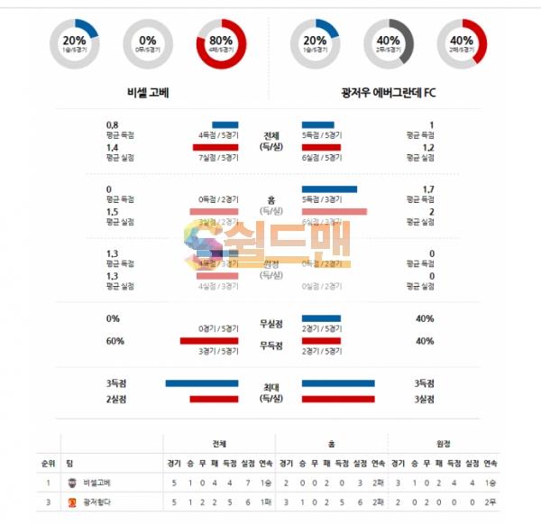 11월28일 아시아챔피언스리그 비셀고베 VS 광저우헝다 분석