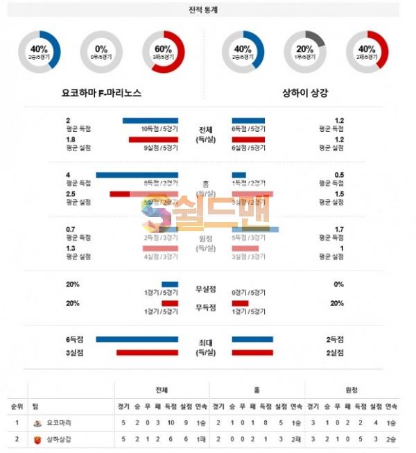 11월28일 아시아챔피언스리그 요코하마 VS 상하이상강 분석
