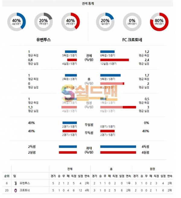 해외축구 2월22일 세리에A 유벤투스 VS 크로토네 분석