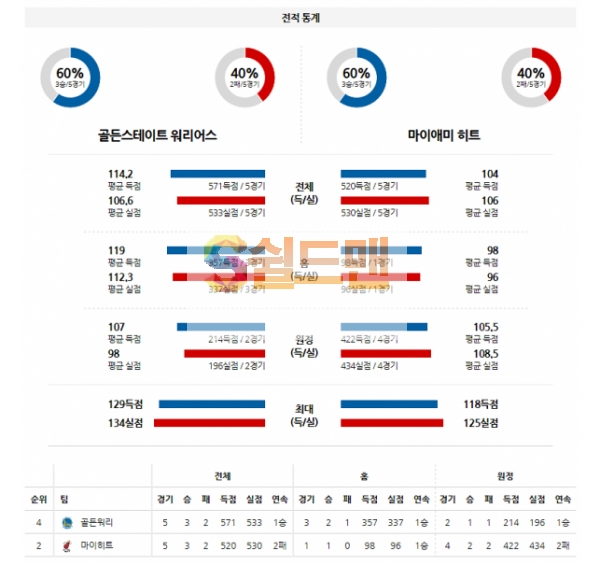 해외농구 2월18일 NBA 골든스테이트 VS 마이애미 분석