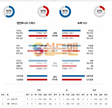 3월3일 NBA 샌안토니오 VS 뉴욕 분석