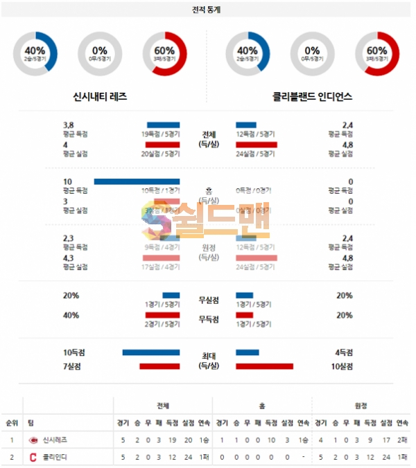 MLB 4월18일 신시내티 VS 클리블랜드 분석