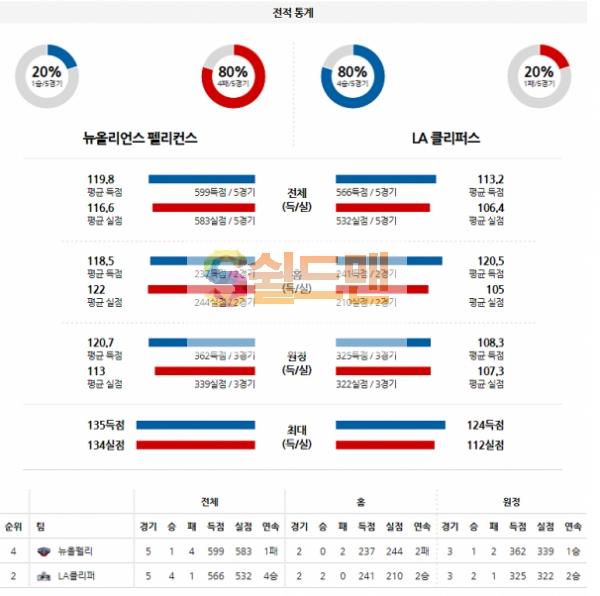 NBA 4월27일 뉴올리언스 VS LA클리퍼스 분석
