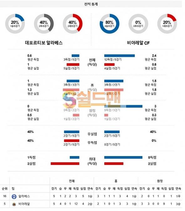 라리가 4월22일 알라베스 VS 비야레알 분석