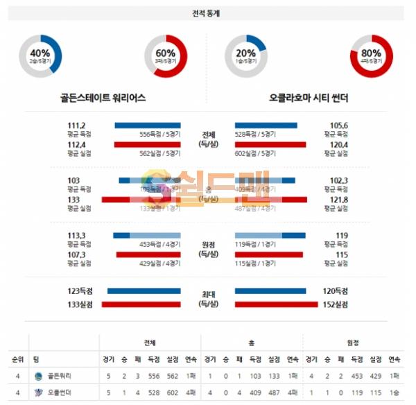 NBA 5월7일 골든스테이트 VS 오클라호마 분석
