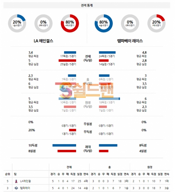 MLB 5월7일 LA에인절스 VS 탬파베이 분석